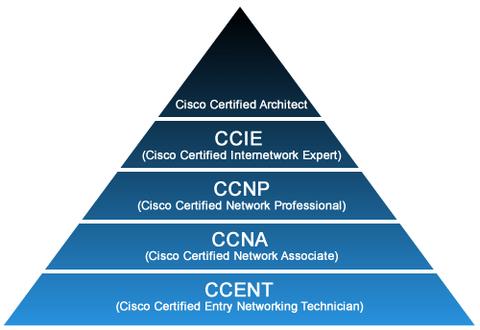 Certificaciones Cisco Redesteleco
