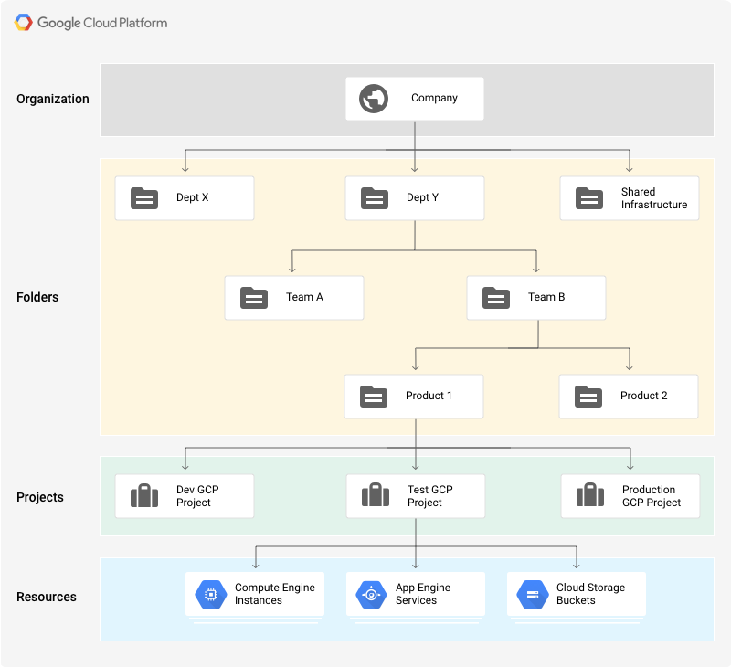 Google Cloud Resource Hierarchy