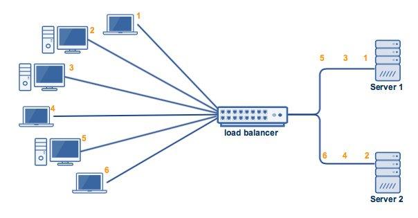 Esquema de balanceo de carga en varios frontales.