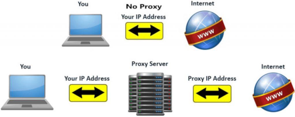 Funcionamiento de un proxy web